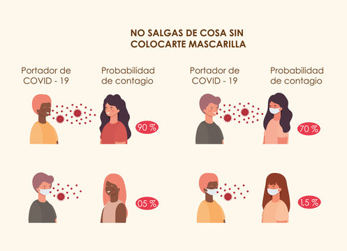 Probability of contagion using masks women and men avatars vector design