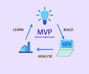 MVP: how it works. Minimum viable product scheme