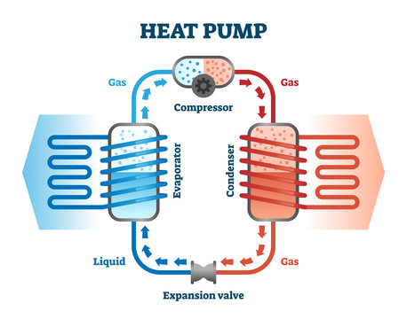 Heat pump vector illustration. Labeled thermal energy source device scheme.