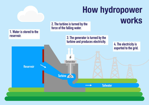 How hydropower plant works to produce electricity from water