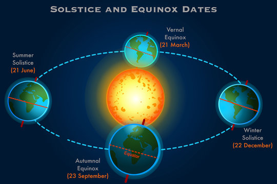 Solstice, equinox dates. Winter, summer solistice. Vernal, autumn equinox, 21 March, 23 September, 20 June, 22 December. Seasons. Earth position. Dark blue sky background Education illustration Vector