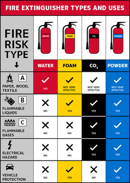 Fire extinguisher types and uses. Use of water, foam, carbon dioxide and powder extinguishers. Fire safety A4 size vector poster with color codes. Important information about different extinguishers.