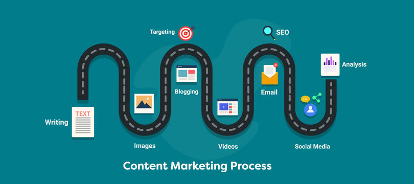 A road map to content marketing process. A successful content plan, customer conversion journey with proper content marketing. Flat design internet and marketing infographic style banner.