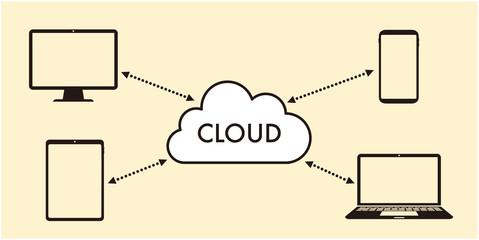 Cloud computing Wall mural