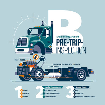Conceptual scheme preforming a pre-trip inspection on a class B truck, with the check list of the checked hubs, units, liquids and their states.