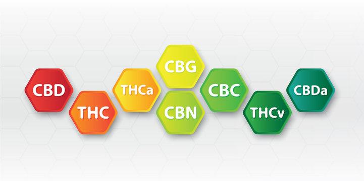 Chemical formula of marijuana leaves, initials,cbd,thc,thca,cbg,cbn,cbc,thcv,cbda