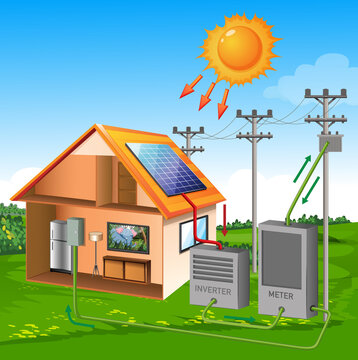 Solar cell system house with sun cartoon style on meadow and sky background
