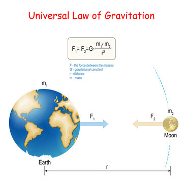 Newton's law of universal gravitation. Earth and Moon. physical law.