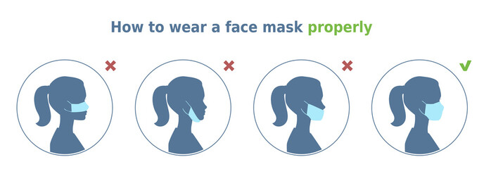 Vector illustration 'How to wear a face mask properly'. 4 circle icons set. Woman demonstrates correct way and common mistakes of face mask wearing. Instruction for health posters and banners.