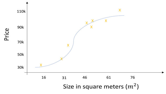 Linear and polynomial regression example using price and size of houses: price in y axis and size in square meters m2 on axis x. Linear and Logistic regression for math machine learning and statistics