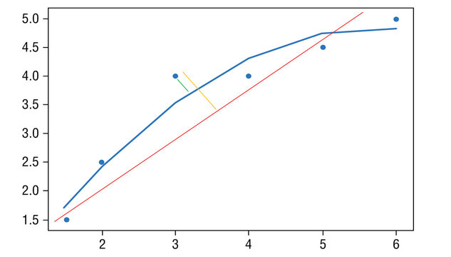 Example of linear and polynomial regression classification using Euclidian distance. Points is the real data, blue line is predicted polynomial model and red line is the linear predicted model.