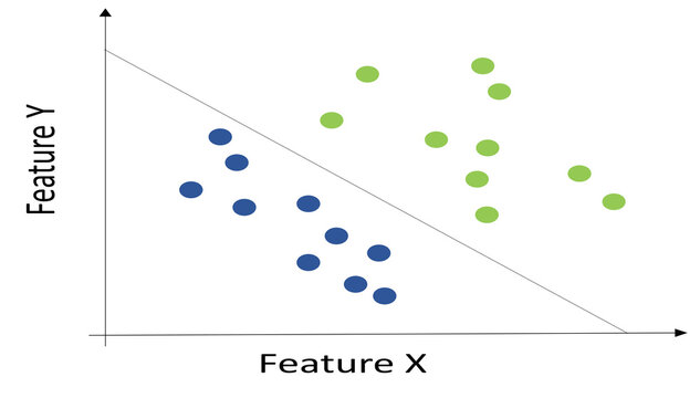 Example of linear and nonlinear data: green points are a cluster and the blue ones are another. Linear data can be separated by a line while non linear data can not.