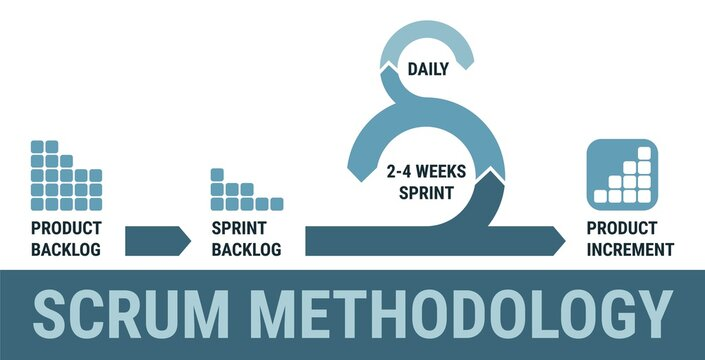 Scrum methodology process, agile scrum project management, scrum model
