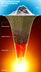Structure of the Earth, 3d section of the earth. Layers. 3d render. Crust, mantle and core. Cross section, visualization of the composition of the Earth in geological terms