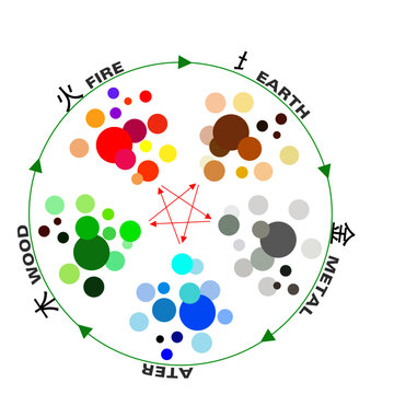 Feng shui WU XING China 5 elements of nature cycle. Water, Wood, Fire, Earth, Metal. The charts, show the colors of each element. The red arrows show destructive cycle, the green one productive cycle