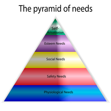 Vector psychology pyramid of human needs. Maslow s hierarchy of needs.