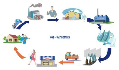 ワンウェイ瓶-使い捨て回収の工程