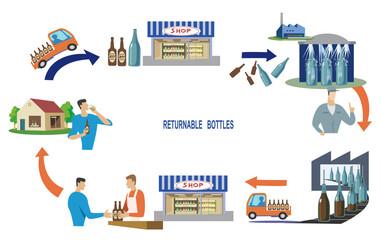 リターナブル瓶-再利用回収の工程