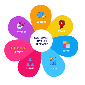 Customer loyalty lifecycle nurture reward retain grow engage loyalty attract infographics with colorful flat style.
