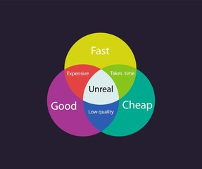 Fast good cheap chart infographic. Abstract pie color schedule for development and implementation.