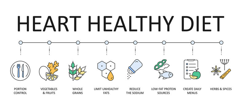 Heart-healthy diet banner. Colored vector icons with editable stroke. Portion control vegetables and fruits, herbs and spices whole grains. Limit unhealthy fats low-fat protein sources, reduce sodium