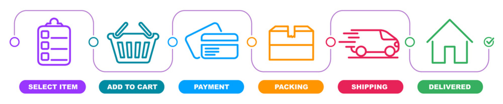 Concept of shopping process with 6 successive steps. Order parcel processing bar, ship, delivery signs for express courier delivery. Order delivery status, post parcel package tracking icons.