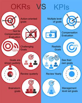 OKRs VS KPIs HR assessment Tool