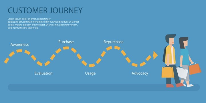 Customer Journey map, infographic business concept strategy,Consumer purchasing decision process,Awareness,Evaluation,Purchase,Usage,Repurchase,Advocacy,Vector illustration.