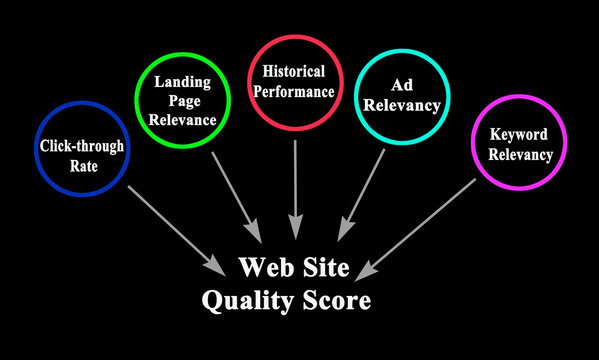 Elements of Web Site Quality Score