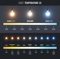Obraz Light Temperature Scale Infographics - fototapety do salonu