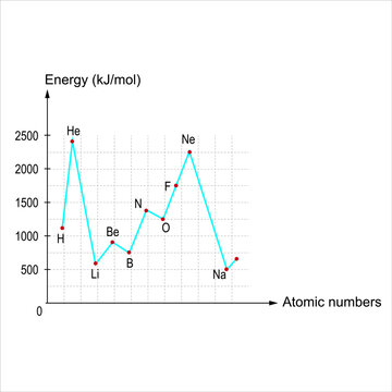 The variation of the first ionization energies of some elements by atomic numbers