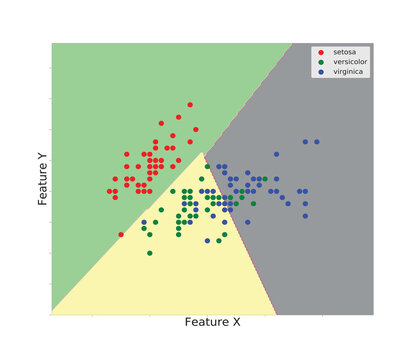 Plot Iris Dataset with features using SVM Python and vector supports