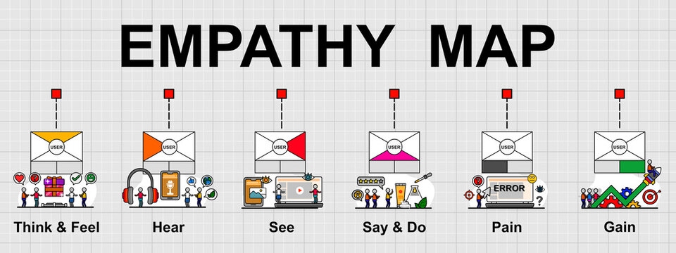 Vector banner of Empathy map that is a collaborative visualization. Used to articulate what we know about a particular type of user or customer.