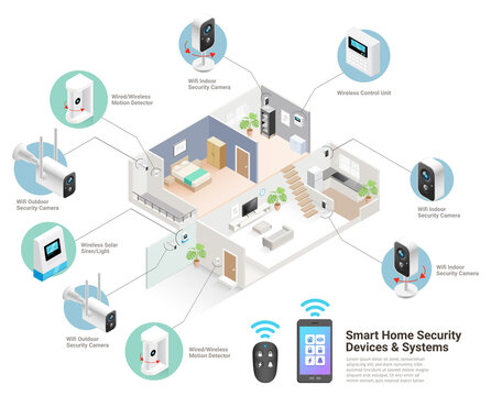 Smart home devices & systems isometric vector illustrations.