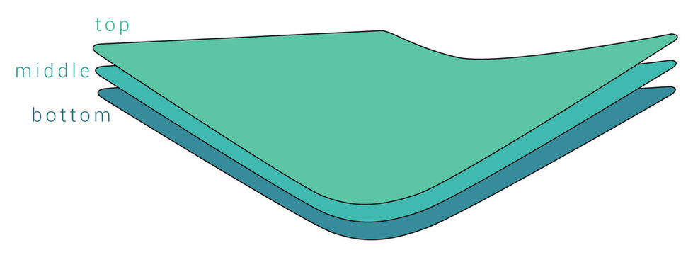 Simple layers or fabric diagram, sheets are slightly bent