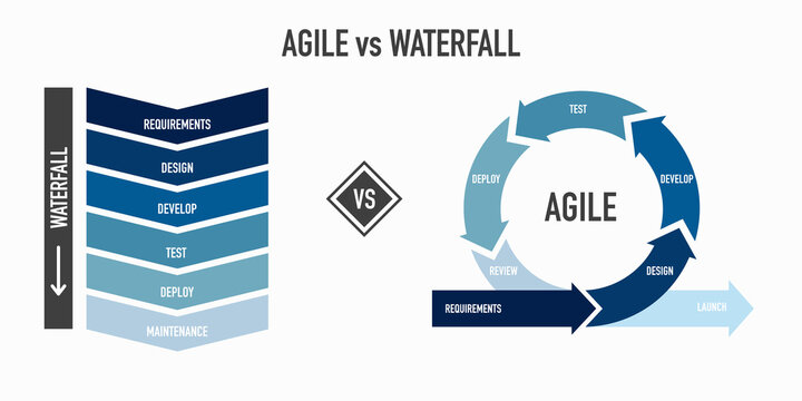 Agile vs Waterfall methodology for software development life cycle diagram
