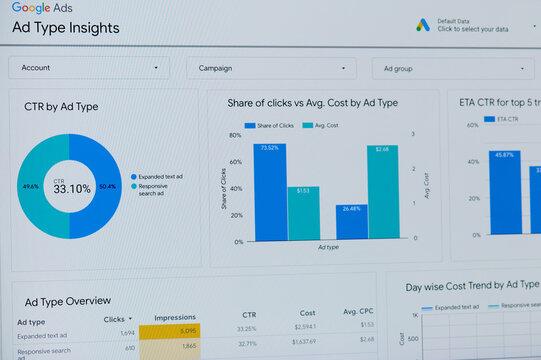 Google ads type performance dashboard