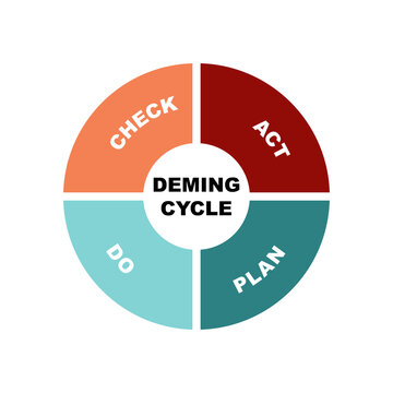 Diagram of Deming Cycle concept with keywords. EPS 10 isolated on white background