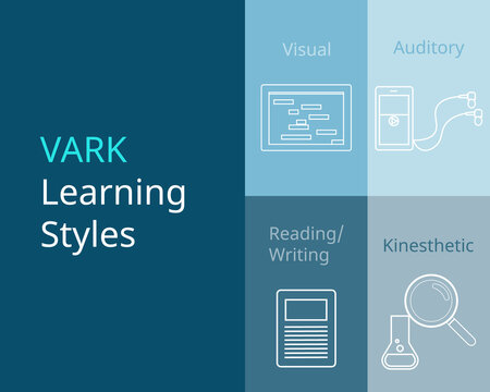 VARK learning styles or VARK model for learning vector
