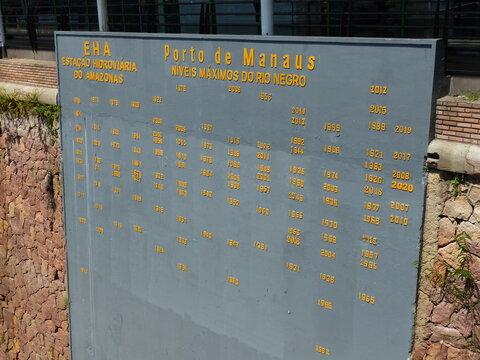 Rio Negros water levels from 1812 to 1912. Manaus, Brazil
