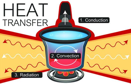 Three type of heat transfer illustration diagram. heat conduction. heat convection. heat radiation. Scientific inforgrahpic.