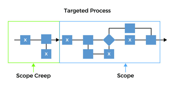 Vector illustration for Scope Creep Diagram EPS10