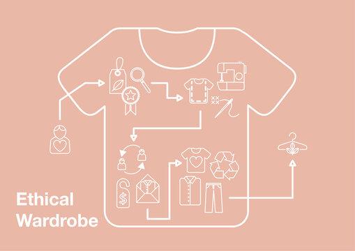 Ethical Wardrobe Infographic