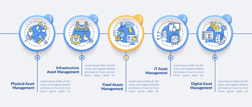 Asset monitoring types vector infographic template. Physical, infrastructure presentation design elements. Data visualization with 5 steps. Process timeline chart. Workflow layout with linear icons