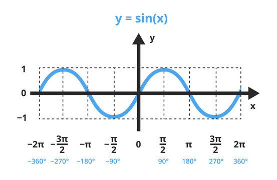 Vector mathematical illustration of function y=sin x. The sine function is shown in a graph, chart. trigonometric or goniometric functions. The icon is isolated on a white background. Sine wave, angle