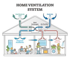 Fototapeta Home ventilation system as air temperature climate exchanger outline concept obraz