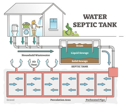 Water septic tank system scheme for dirty wastewater sewerage outline concept