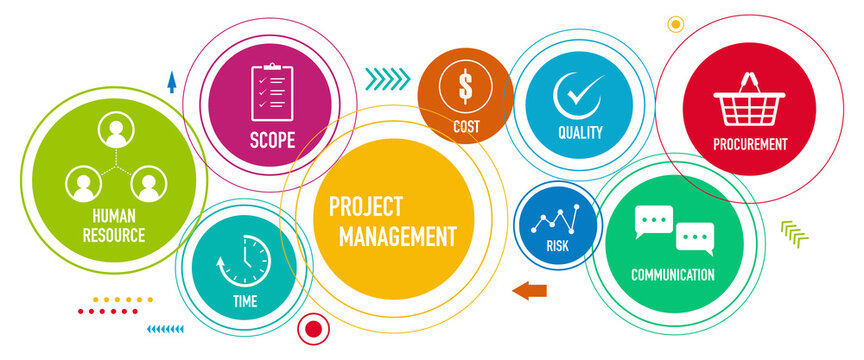 Presentation of project management areas of knowledge such as cost, time, scope, human resources, risks, quality and communication with icons vectors