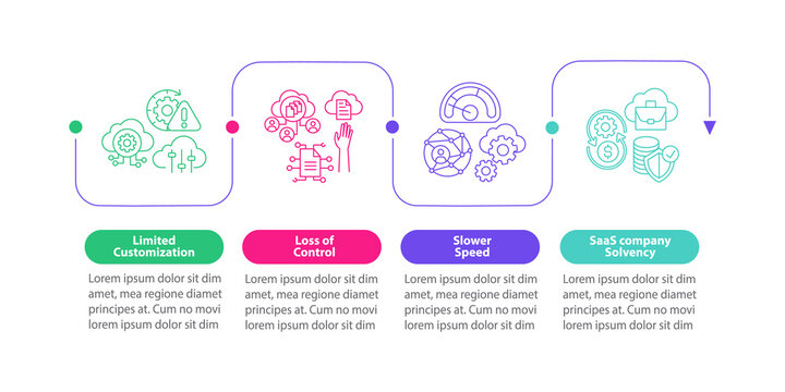 SaaS obstacles vector infographic template. Control loss, company solvency presentation design elements. Data visualization with 4 steps. Process timeline chart. Workflow layout with linear icons