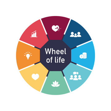 Wheel of life concept. Colored circle diagram with social issues. Infographic chart for personality goal. Vector